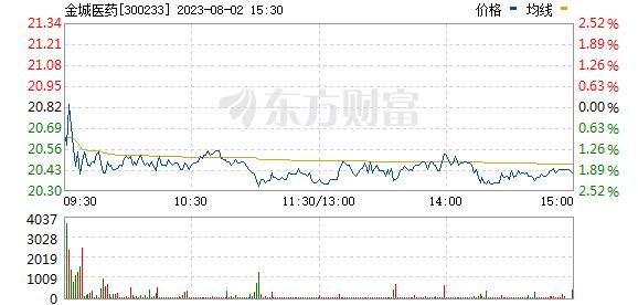 金城医药(300233)