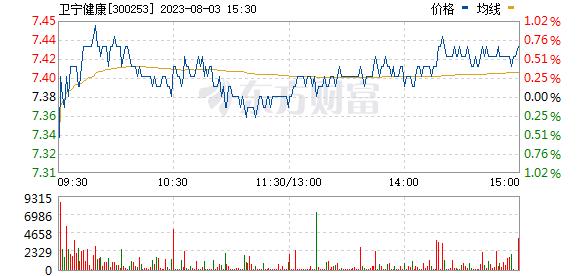 卫宁健康(300253)