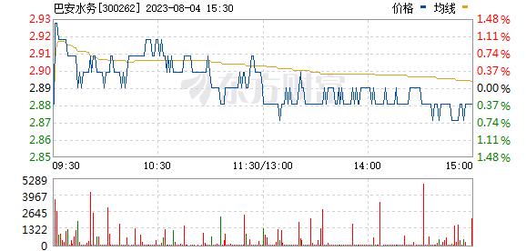 巴安水务(300262)