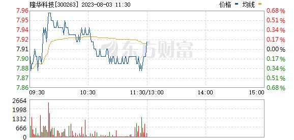 隆华科技(300263)