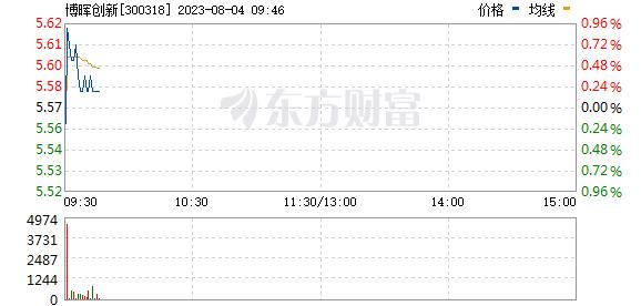 博晖创新(300318)
