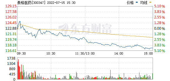 泰格医药(300347)