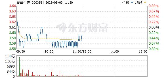 蒙草生态(300355)
