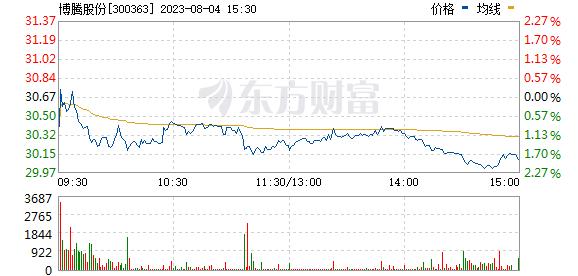 博腾股份(300363)