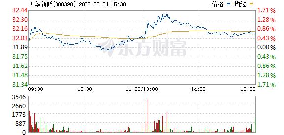 天华超净(300390)