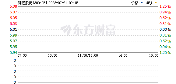 科隆股份(300405)