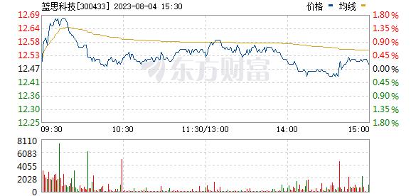 蓝思科技(300433)
