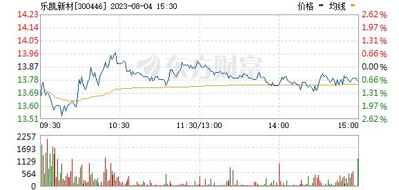 乐凯新材(300446)