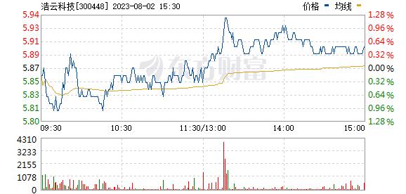 浩云科技(300448)