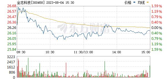 全志科技(300458)
