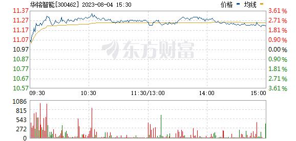 华铭智能(300462)