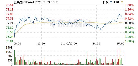 景嘉微(300474)