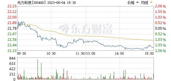 光力科技(300480)