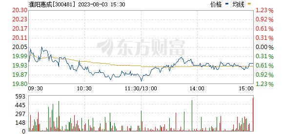 濮阳惠成(300481)