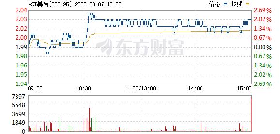 美尚生态(300495)