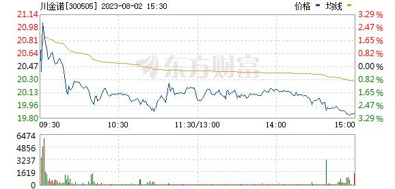 川金诺(300505)