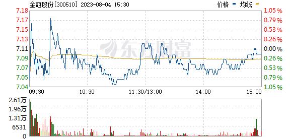 金冠股份(300510)