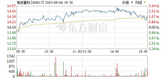 海波重科(300517)
