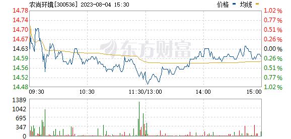 农尚环境(300536)
