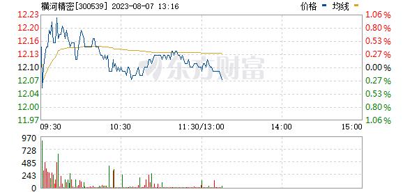 横河模具(300539)
