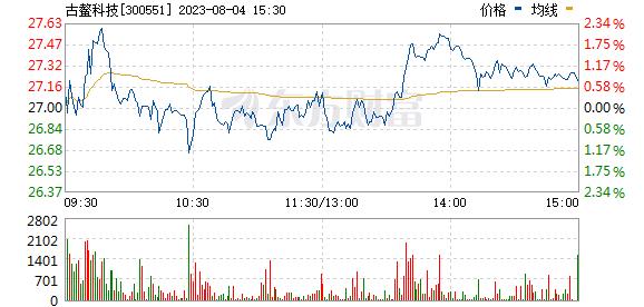 古鳌科技(300551)