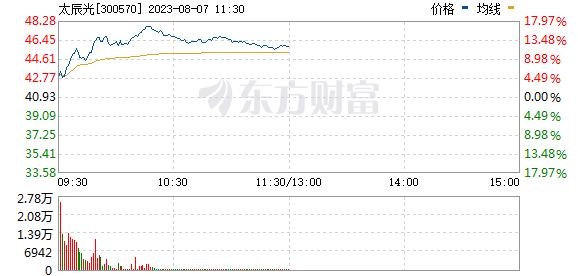 太辰光(300570)