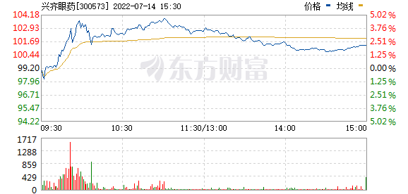 兴齐眼药(300573)