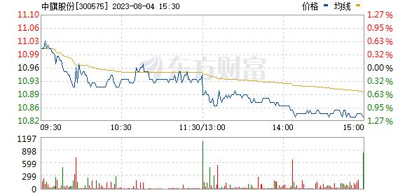 中旗股份(300575)