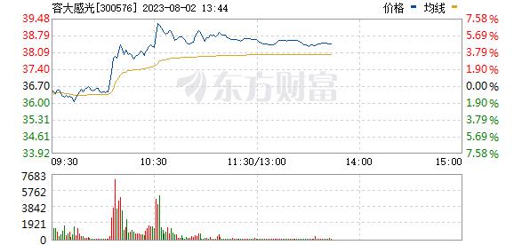 容大感光(300576)
