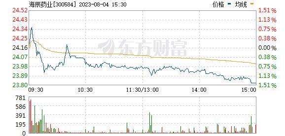 海辰药业(300584)