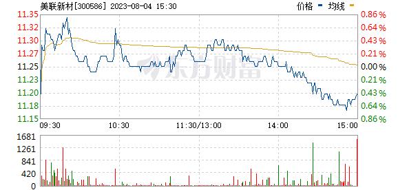 美联新材(300586)