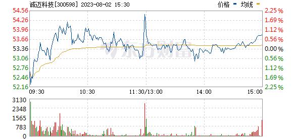 诚迈科技(300598)