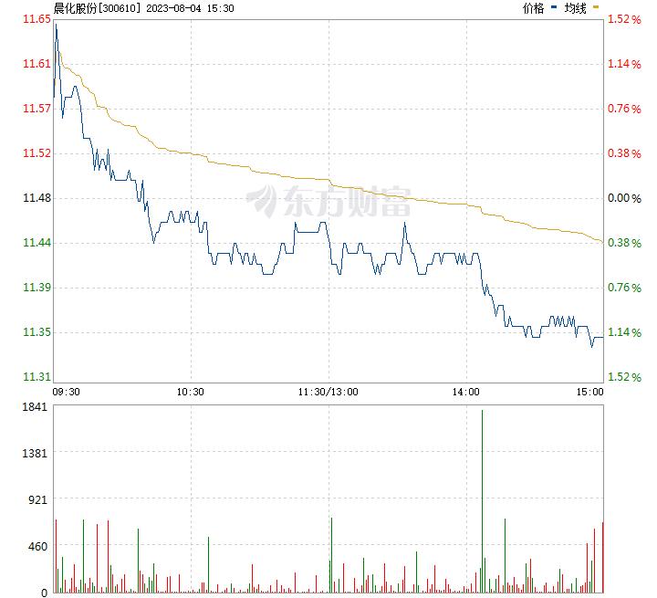 股票走勢圖