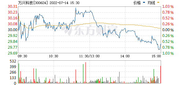 万兴科技(300624)