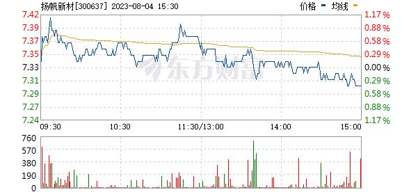 扬帆新材(300637)