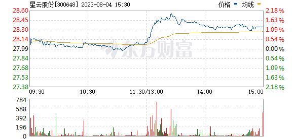 星云股份(300648)