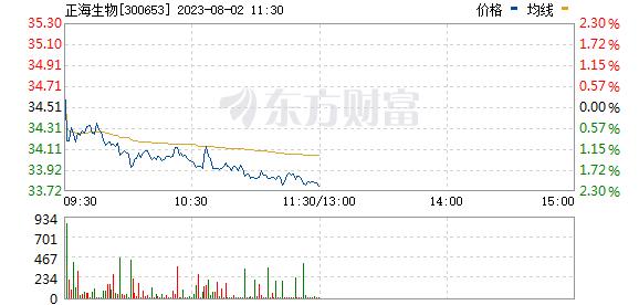 正海生物(300653)