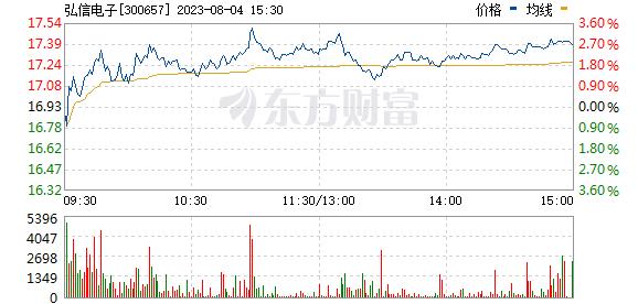 弘信电子(300657)