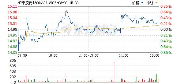 沪宁股份(300669)
