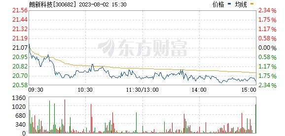 朗新科技(300682)