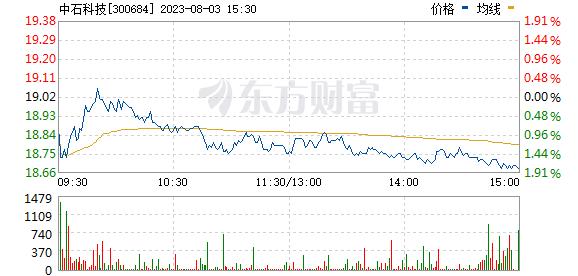 中石科技(300684)