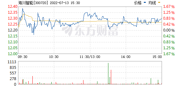 海川智能(300720)