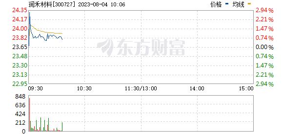 润禾材料(300727)