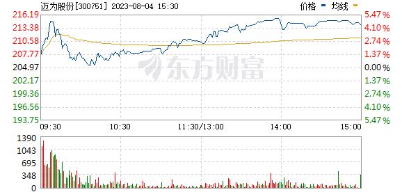 迈为股份(300751)