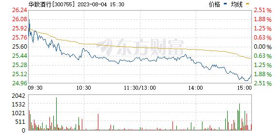 华致酒行(300755)