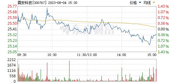 震安科技(300767)