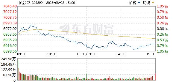 中经gdp_中经GDP