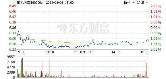 东风汽车(600006)
