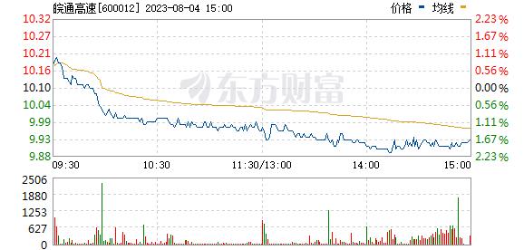 皖通高速(600012)