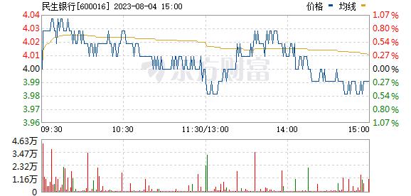 民生银行(600016)